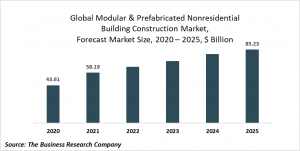 Modular And Prefabricated Nonresidential Building Construction Global Market Report 2021: COVID 19 Growth And Change To 2030