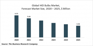 High Intensity Discharge (HID) Bulbs Market Report 2021: COVID-19 Impact And Recovery To 2030