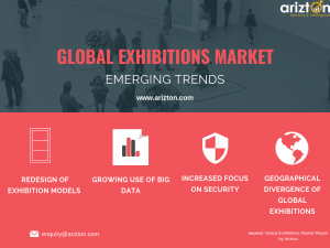 Top Trends Driving the Global Exhibitions Market
