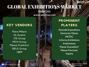 Global Exhibitions Market - Top Companies