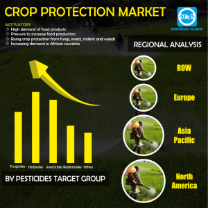 Crop Protection Market