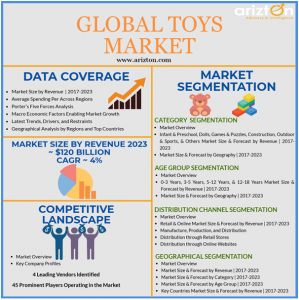 Global Toys  Market Forecast and Growth CAGR 2023