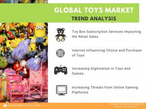 Global Toys Market Trends 2023
