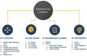Global Toys Market Segments 2023