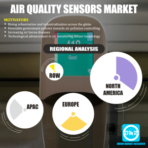 Global Air Quality Sensors Market Research By OMR