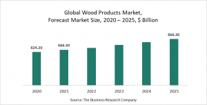 Wood Products Market Report 2021: COVID-19 Impact And Recovery To 2030