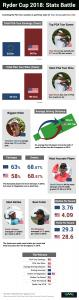 Ryder cup 2018: stats battle