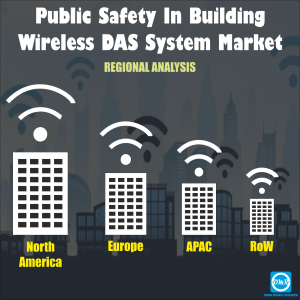 Global Public Safety In-Building Wireless DAS Systems Market
