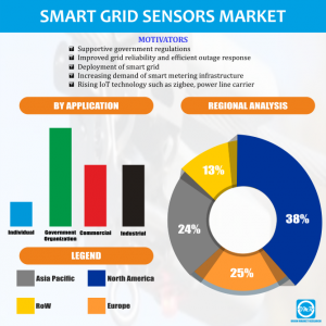 Smart Grid Sensors Market Research By OMR
