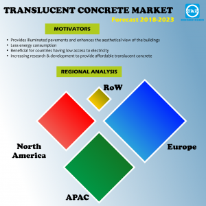 Global Translucent Concrete Market Research