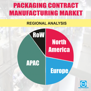 Global Packaging Contract Manufacturing Market Research