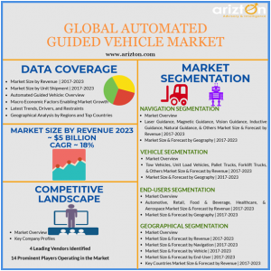 Global AGV Market Overview, Market Size and Forecast 2023