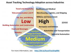 Asset Tracking Adoption by Industry