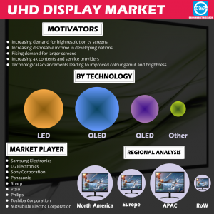 Global UHD Display Market Research
