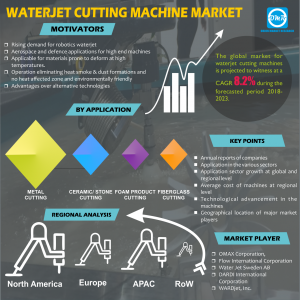 Waterjet Cutting Machine Market Research By OMR