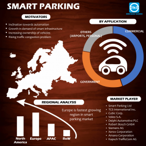 Global Smart Parking Market Research