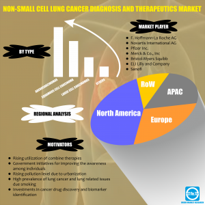 Global Non-Small Cell Lung cancer Market