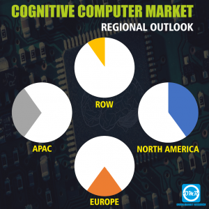 Global Cognitive Computing Market