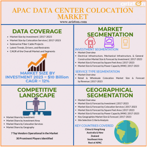 Data Center Colocation Market in APAC Overview and Analysis
