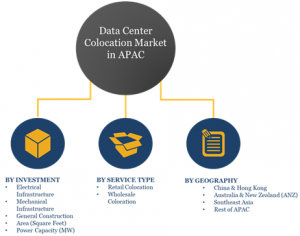 Data Center Colocation Market Segments in APAC