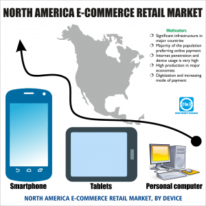 North-America e-commerce retail market research