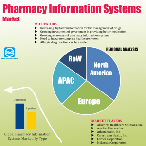 Global Pharmacy Information Systems Market