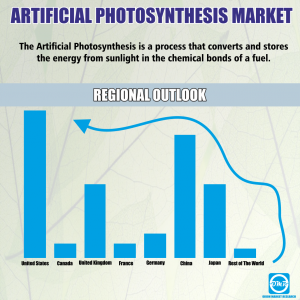 Global Artificial Photosynthesis Market