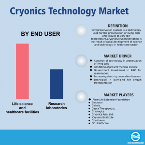 Global Cryogenic Technology Market