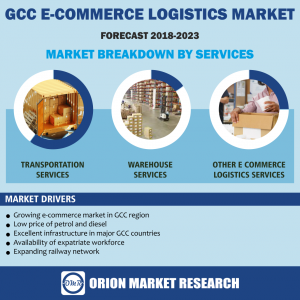 GCC e-commerce Logistics Market Research