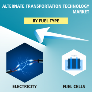 Global Alternate Transportation Technology Market