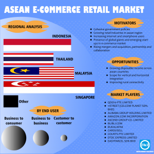 ASEAN e-commerce retail Market Growth
