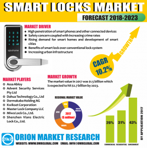 Global Smart locks Market