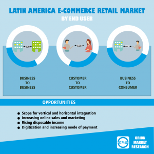 Latin America e-commerce Retail Market Report