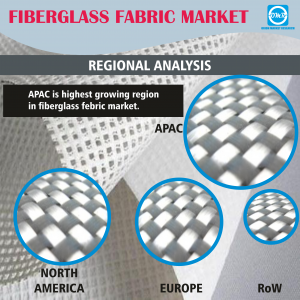 Global Fiberglass Fabric Market