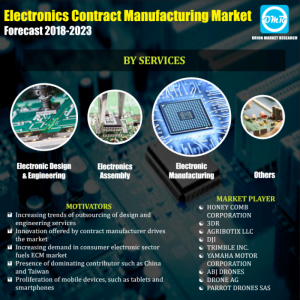 Global Electronics Contract Manufacturing (ECM) Market