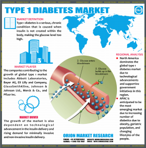 Global Type 1 Diabetes Market.