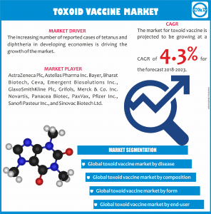 Global Toxoid Vaccine Market.