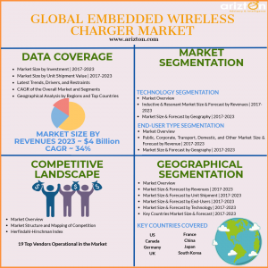 Global Embedded Wireless Charging Market Growth and Forecast 2023