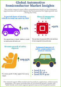Automotive Semiconductor Market - Insights and Forecast 2023