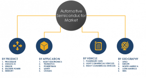 Automotive Semiconductor Market Share and Segments 2023