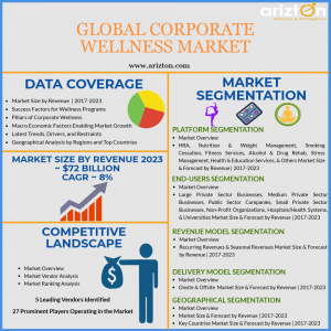 Global Corporate Wellness Market Overview and Forecast 2023