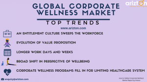 global corporate wellness market trends and drivers 2023