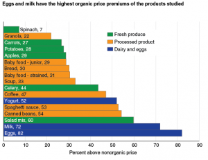 Organic Price Premiums
