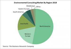 Environmental Consulting Market By Region 2018