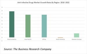 Anti-Infective Drugs Market Growth Rates By Region 2022