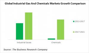 Global Industrial Gas & Chemicals Markets Growth Comparison 2013 - 2021
