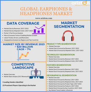 Global Earphones and Headphones Market Overview