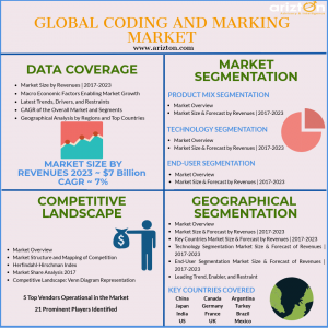Global Coding and Marking Market Size and Industry Analysis 2023