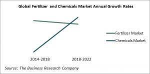 Global Fertilizer and Chemicals Market Annual Growth Rates 2014-2022