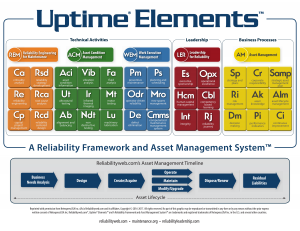 Uptime Elements Reliability Framework and Asset Management System
